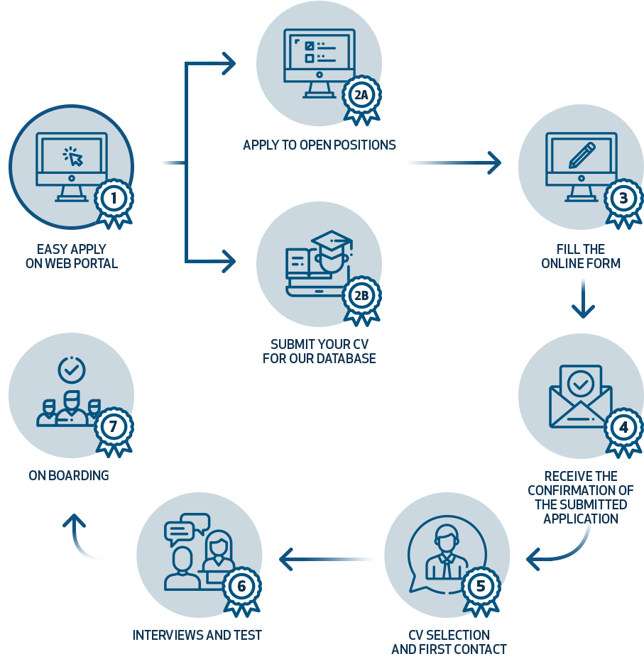How to apply for a position